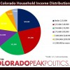 Colorado Household Income Distribution