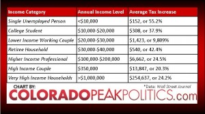 Income Tax Increases