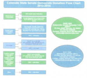 Dems Money Schemes