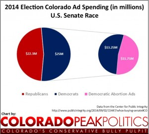 CO Ad Spending