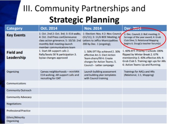 Community Partnerships and Strategic Planning JCEA