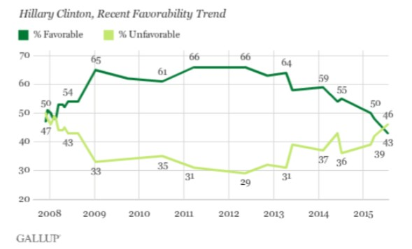 favorability trends