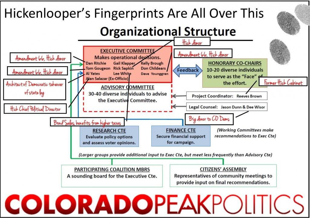 Hick Fingerprints