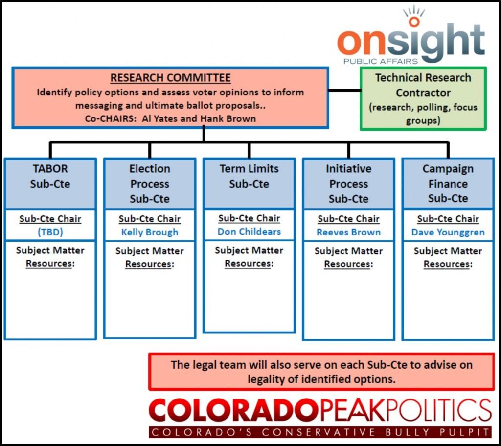 Org Chart II