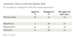 Gallup Poll on Iran Deal