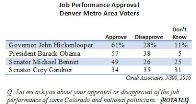 Job performance approval