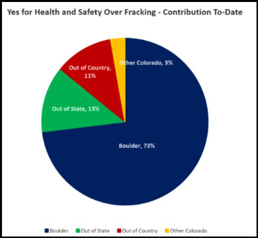 Frack Funding
